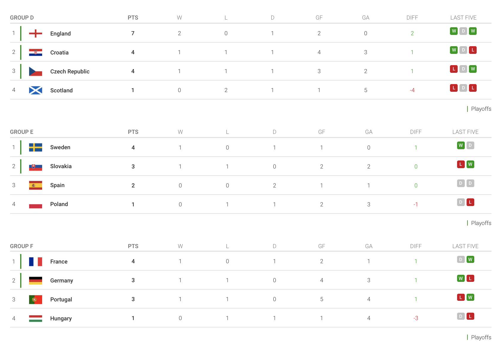 EURO 2020 tables